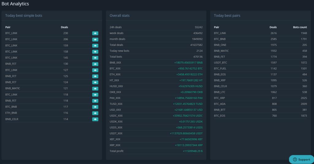 3Commas Bot Analytics